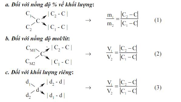 phương pháp đường chéo và công thức tương ứng