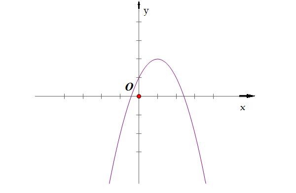 các dạng đồ thị hàm số bậc hai trường hợp 2