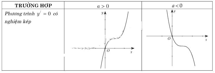 các dạng đồ thị hàm số trường hợp 2