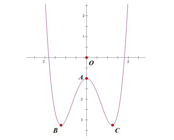 cực trị của hàm số bậc 4 trùng phương