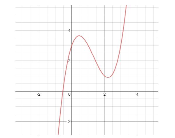 cực trị hàm số bậc 3 và hình ảnh minh họa