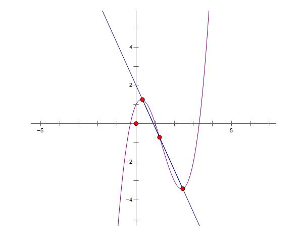 bài tập cực trị hàm số bậc 3