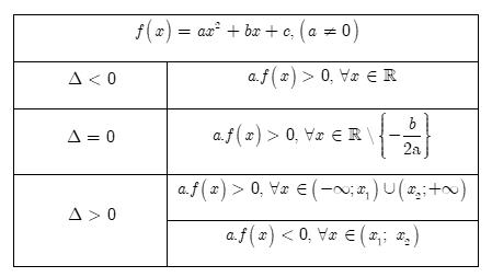 tìm hiểu dấu của tam thức bậc hai tổng quát
