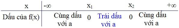 định lý thuận về dấu của tam thức bậc hai