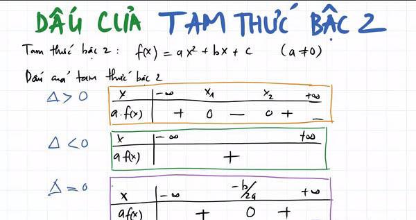 lập bảng xét dấu của tam thức bậc hai