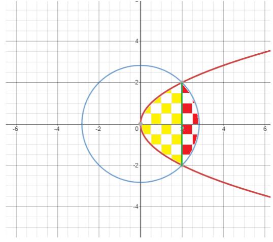 diện tích hình phẳng giới hạn bởi parabol