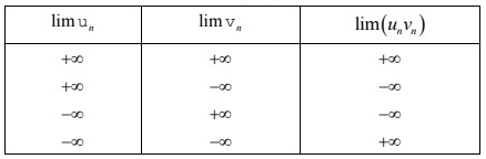quy tắc giới hạn của dãy số
