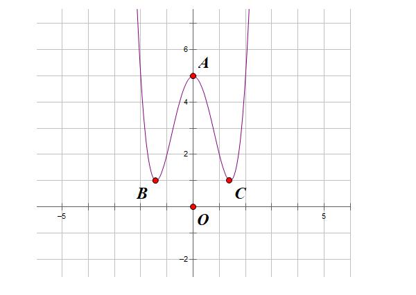 lý thuyết và bài tập hàm trùng phương có 3 cực trị