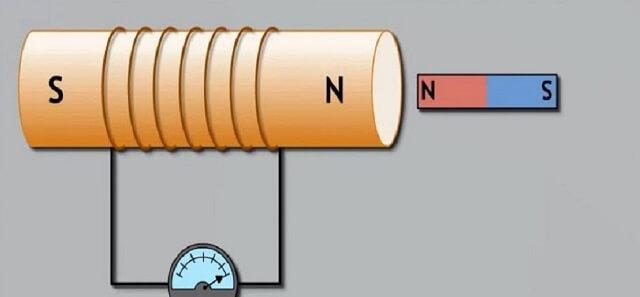 hiện tượng cảm ứng điện từ là gì và xảy ra khi nào