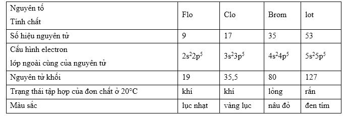 sự biến đổi tính chất của nhóm halogen