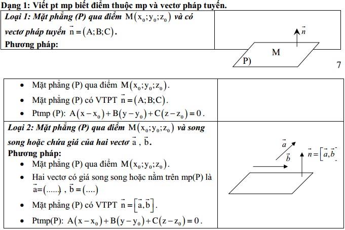phương pháp tọa độ trong không gian và lập phương trình mặt phẳng