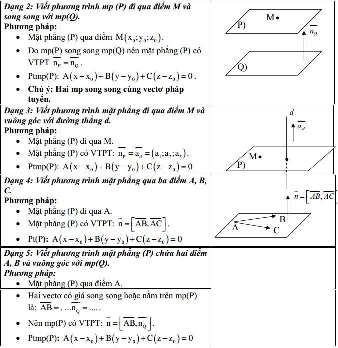phương pháp tọa độ trong không gian và ví dụ