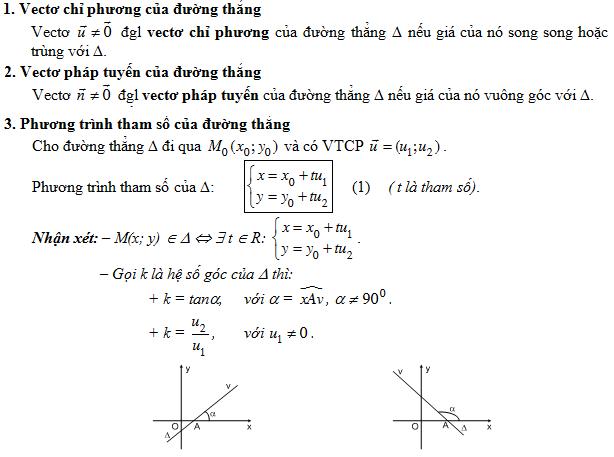 lý thuyết phương pháp tọa độ trong mặt phẳng