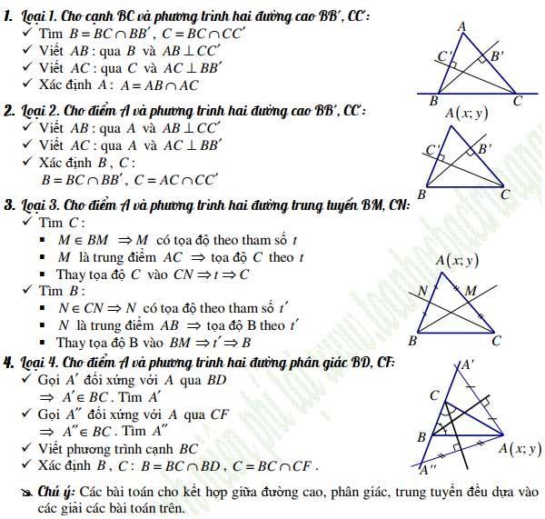 phương pháp tọa độ trong mặt phẳng và đường trogn tam giác