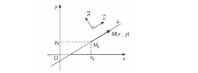 lý thuyết viết phương trình đường thẳng đi qua 2 điểm