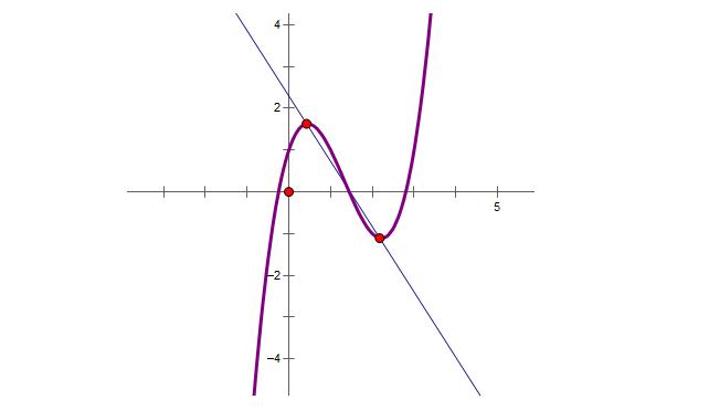 viết phương trình đường thẳng đi qua 2 điểm cực trị và lời giải