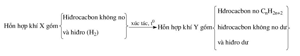 cơ sở lý thuyết của phương pháp bảo toàn liên kết pi