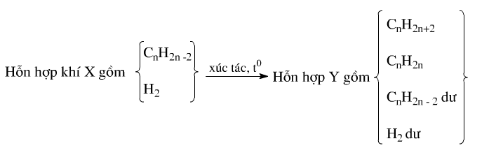 các dạng bài tập bảo toàn liên kết pi