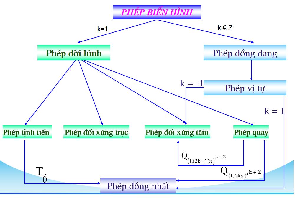 sơ đồ tư duy các phép biến hình lớp 11