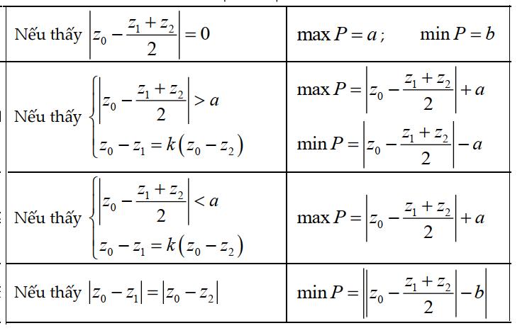 bài tập về min max số phức
