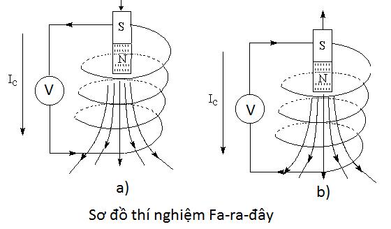 nguyên tắc tạo ra dòng điện xoay chiều và thí nghiệm faraday