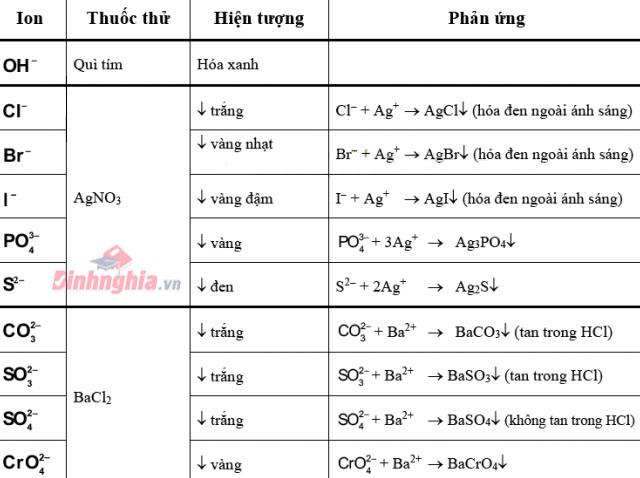 nhận biết các chất hóa học với anion