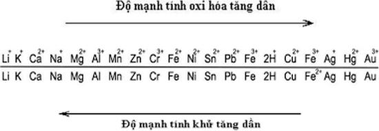 phản ứng thế là gì và dãy hoạt động hóa học