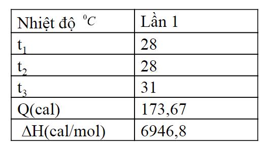hiệu ứng nhiệt của phản ứng trung hòa