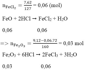 phương pháp quy đổi vô cơ trong hóa học