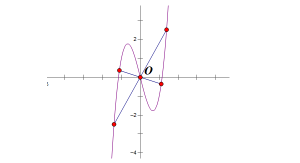 tâm đối xứng của đồ thị là gì