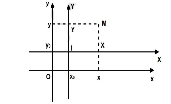 tâm đối xứng của đồ thị và phép tịnh tiến