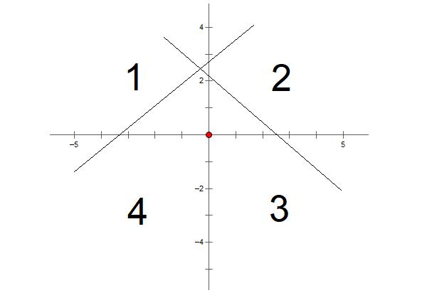 lý thuyết cách nhận dạng đồ thị hàm số