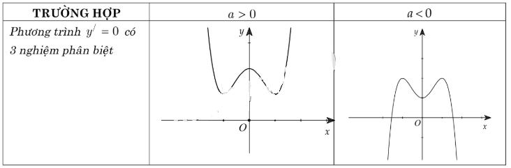 cách nhận dạng đồ thị hàm số bậc ba có nghiệm phân biệt