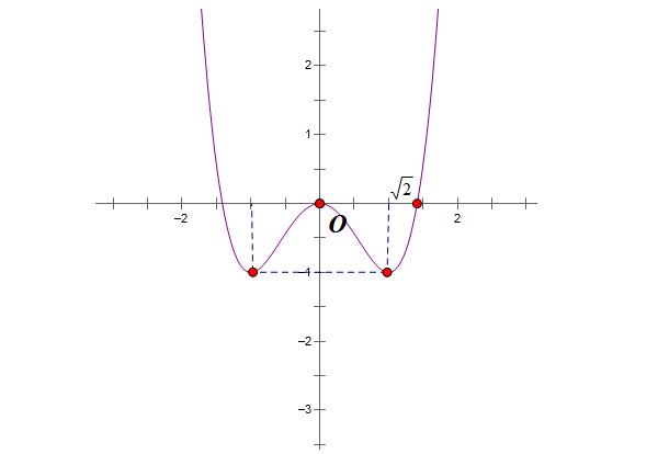 cách nhận dạng đồ thị hàm số bậc 4 trùng phương