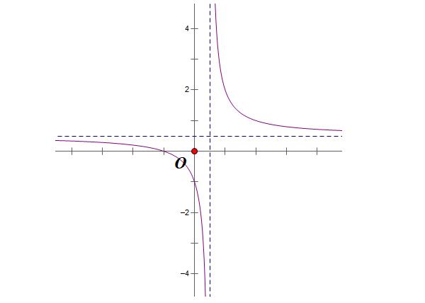 cách nhận dạng đồ thị hàm số trùng phương đơn giản