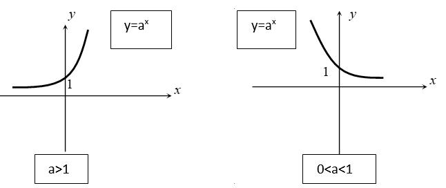 cách nhận dạng đồ thị hàm số mũ và logarit
