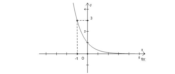 cách nhận dạng đồ thị hàm số đơn giản nhất