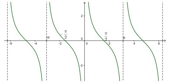 cách nhận dạng đồ thị hàm số mũ cot x