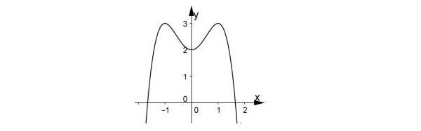 các dạng bài toán cơ bản cách nhận dạng đồ thị hàm số