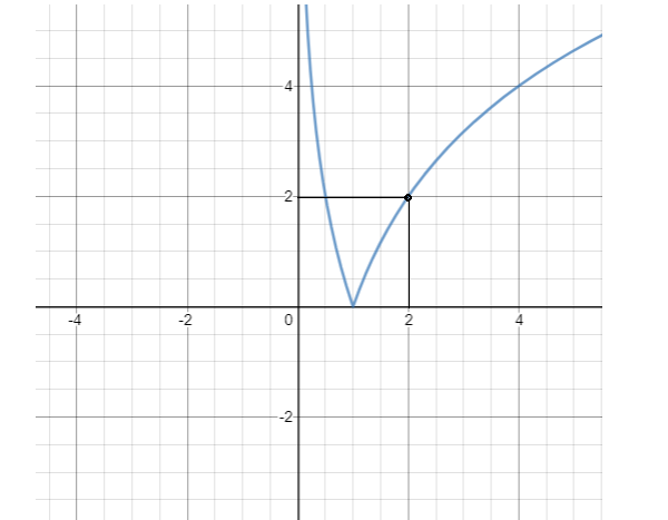 luyện tập về cách nhận dạng đồ thị hàm số