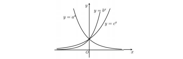 cách nhận dạng đồ thị hàm số và bài tập tìm ba số