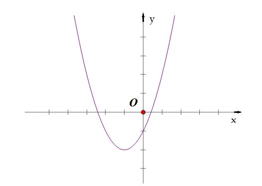 bài tập cách nhận dạng đồ thị hàm số