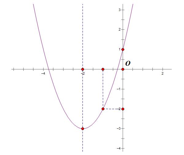 cách nhận biết đồ thị hàm số qua ví dụ