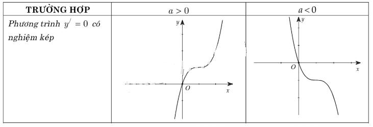 cách nhận dạng đồ thị hàm số có nghiệm kép