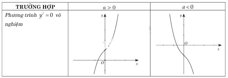 cách nhận dạng đồ thị hàm số bậc ba vô nghiệm