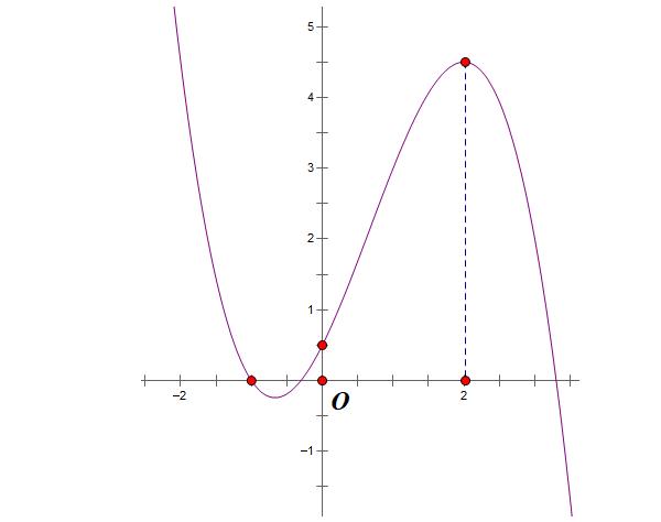 ví dụ điển hình cách nhận dạng đồ thị hàm số