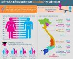 đặc điểm dân cư việt nam mất cân bằng giới tính