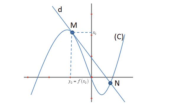 định nghĩa tiếp tuyến của đồ thị hàm số