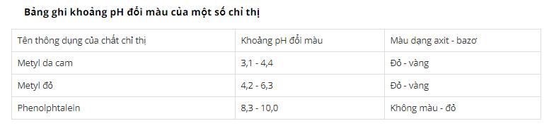 lý thuyết các dạng toán và phương pháp giải hóa học 12