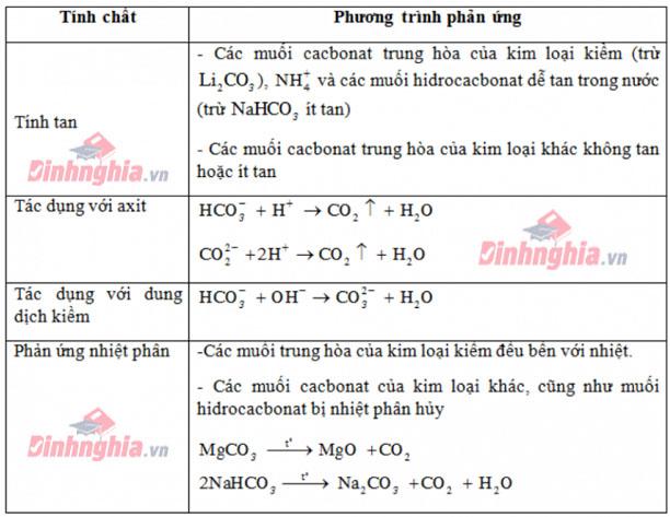 các dạng bài tập công thức hóa 11